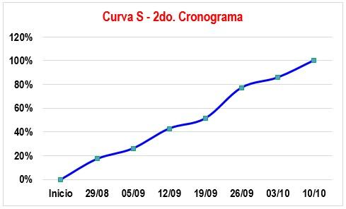 Curva S 2