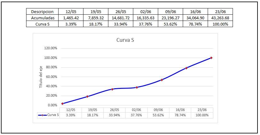 8-como-se-hace-una-curva-s