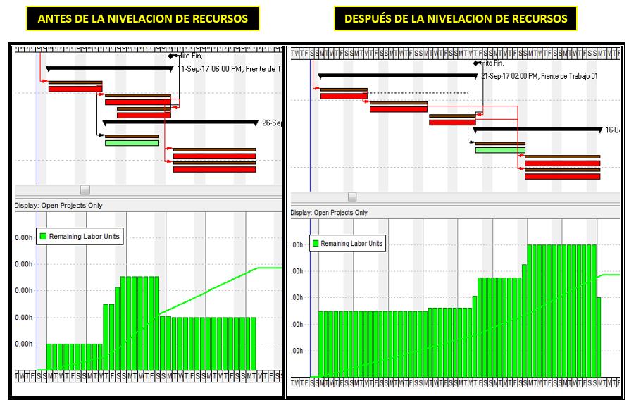 Nivelacion de Recursos en P6 -12