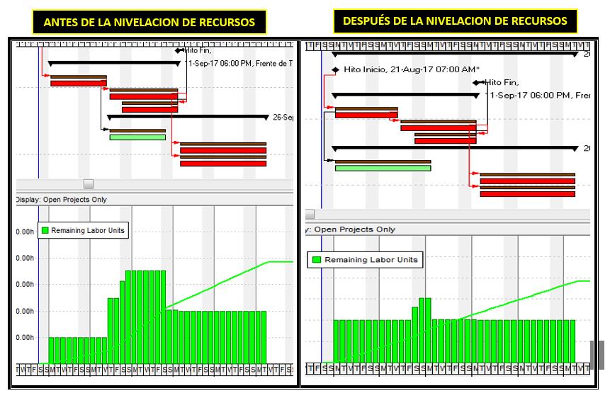 Nivelacion de Recursos en P6 -15