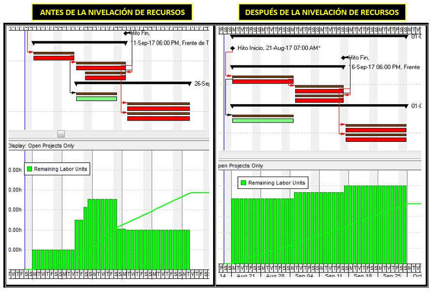 Nivelacion de Recursos en P6 -16